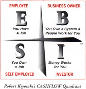 Rich Dad Quadrant and the Real Estate Flipping Business